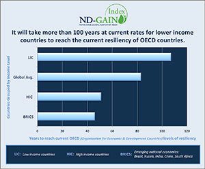 ND-GAIN 2013 report