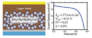 An inorganic hole conductor for organo-lead halide perovskite solar cells, improved hole conductivity with copper iodide