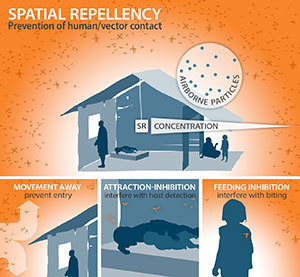 Spatial repellents can control the transmission of diseases such as malaria and dengue fever by preventing mosquitoes from entering human-occupied spaces. Image credit: Kristina Davis, Center for Research Computing, University of Notre Dame