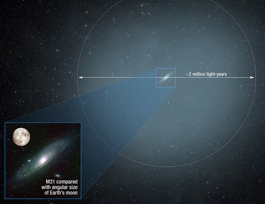 hubble finds massive halo around the andromeda galaxy