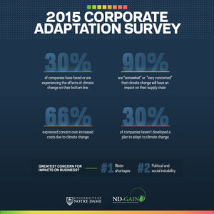 ND-GAIN 2015 Corporate Adaptation Report