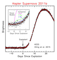 Light curve of one of the supernovae observed with the Kepler Space Telescope