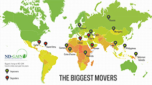 ND-GAIN 2015 Movers Map