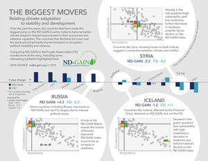 ND-GAIN 2015 infographic