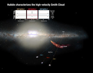 This graphic depicts how the researchers used the Hubble Space Telescope to view three distant galaxies through the Smith Cloud, a technique that helped them determine the makeup of the cloud