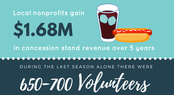 Concession stand revenue