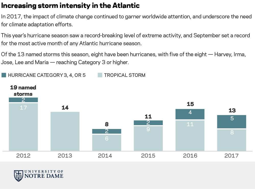 Increasing storm intensity in the Atlantic