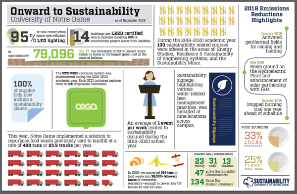 2019 Sustainability Infographic