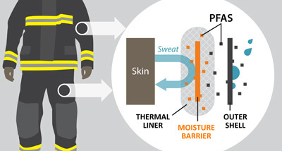Turnout gear tests positive for the presence of per- and polyfluorinated alkyl substances (PFAS)